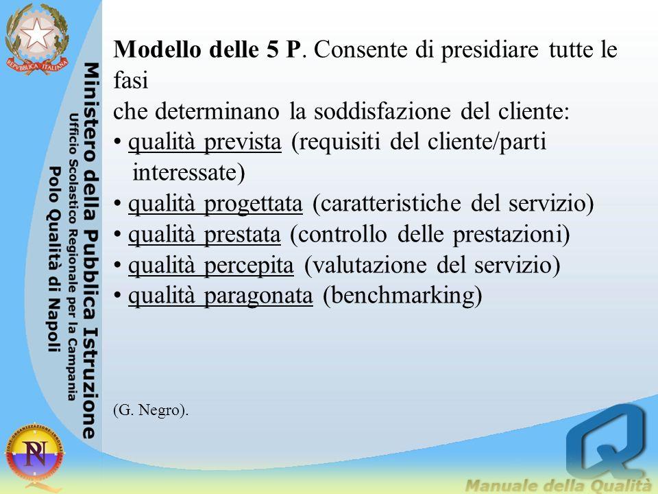Analisi macro del servizio Qualità dei processi Soddisfaz. dei Clienti Risultati (efficacia/ efficienza)