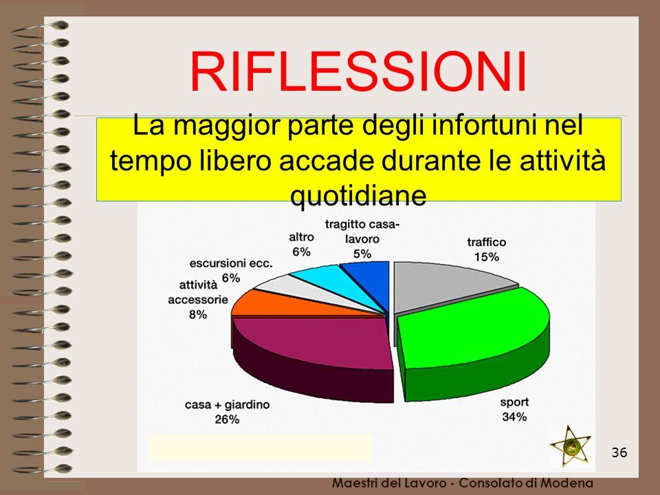 36 RIFLESSIONI La maggior parte degli infortuni nel tempo libero accade durante le attività quotidiane Maestri del Lavoro - Consolato di Modena