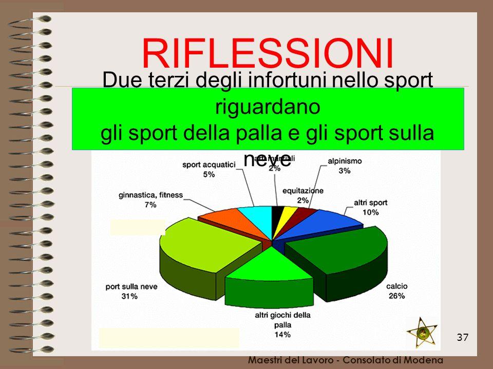 37 RIFLESSIONI Due terzi degli infortuni nello sport riguardano gli sport della palla e gli sport sulla neve Maestri del Lavoro - Consolato di Modena