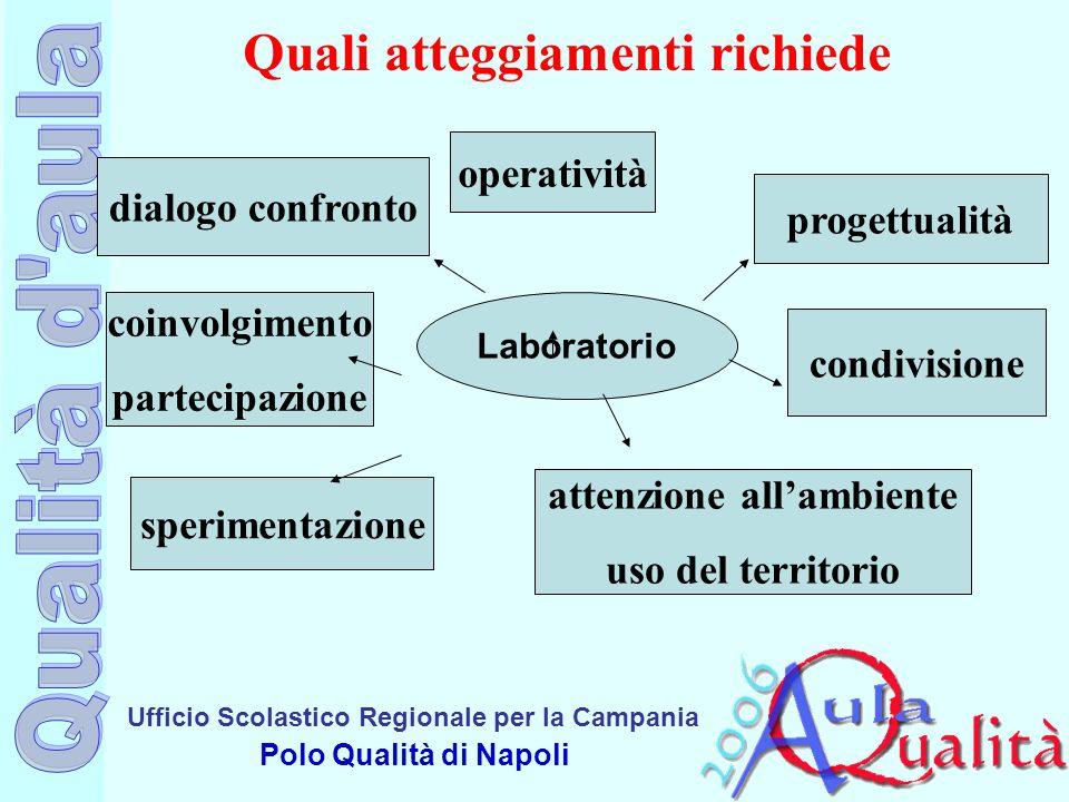 Ufficio Scolastico Regionale per la Campania Polo Qualità di Napoli Quali atteggiamenti richiede Laboratorio dialogo confronto coinvolgimento partecip