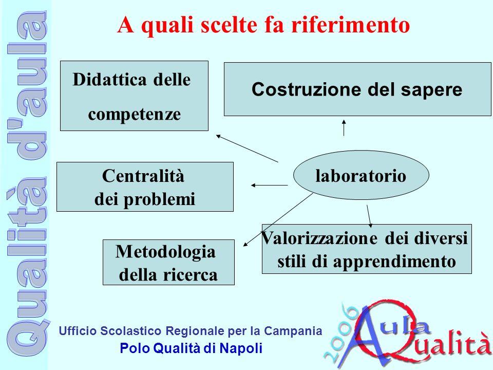 Ufficio Scolastico Regionale per la Campania Polo Qualità di Napoli A quali scelte fa riferimento laboratorio Didattica delle competenze Centralità de