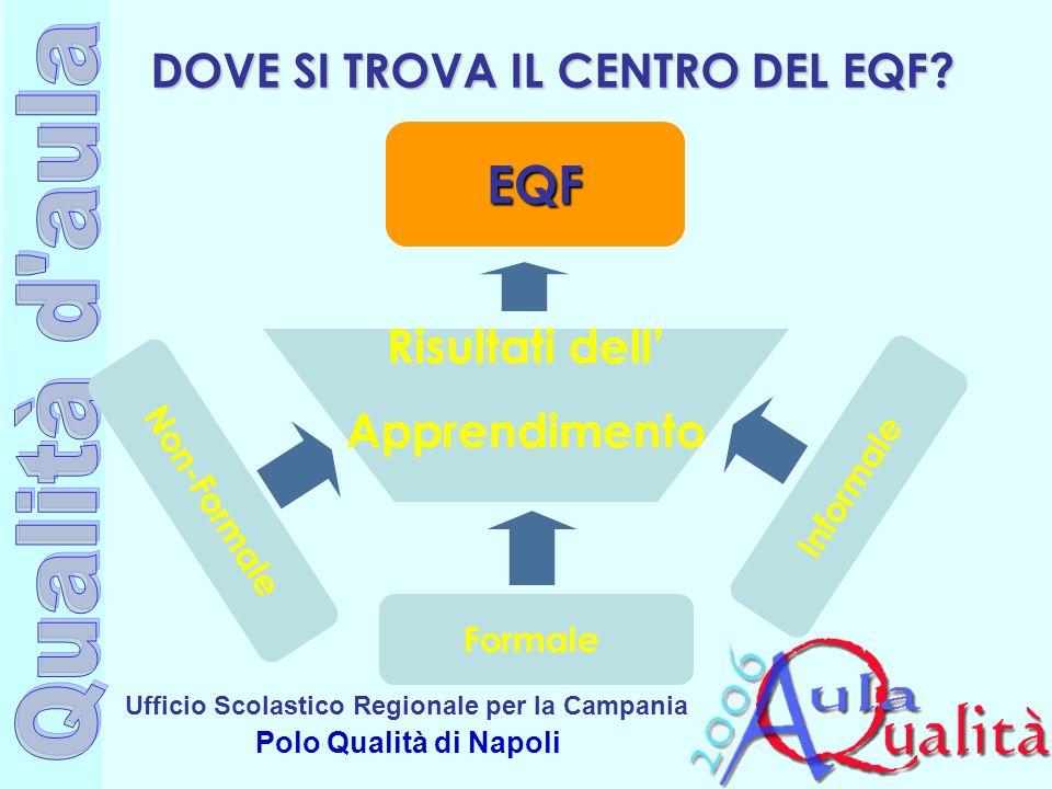 Ufficio Scolastico Regionale per la Campania Polo Qualità di Napoli 7 Gli apprendimenti acquisiti in ambito non formale si integrano nel percorso di apprendimento formale.