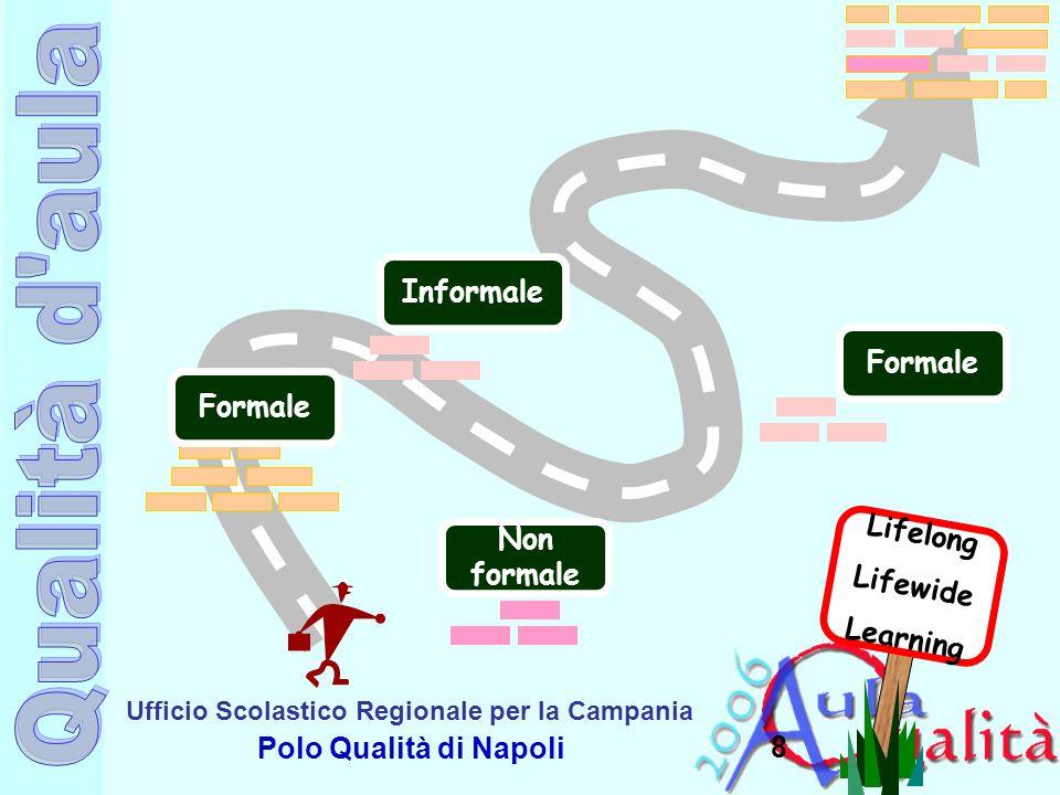 Ufficio Scolastico Regionale per la Campania Polo Qualità di Napoli 8 Lifelong Lifewide Learning Formale Non formale Informale