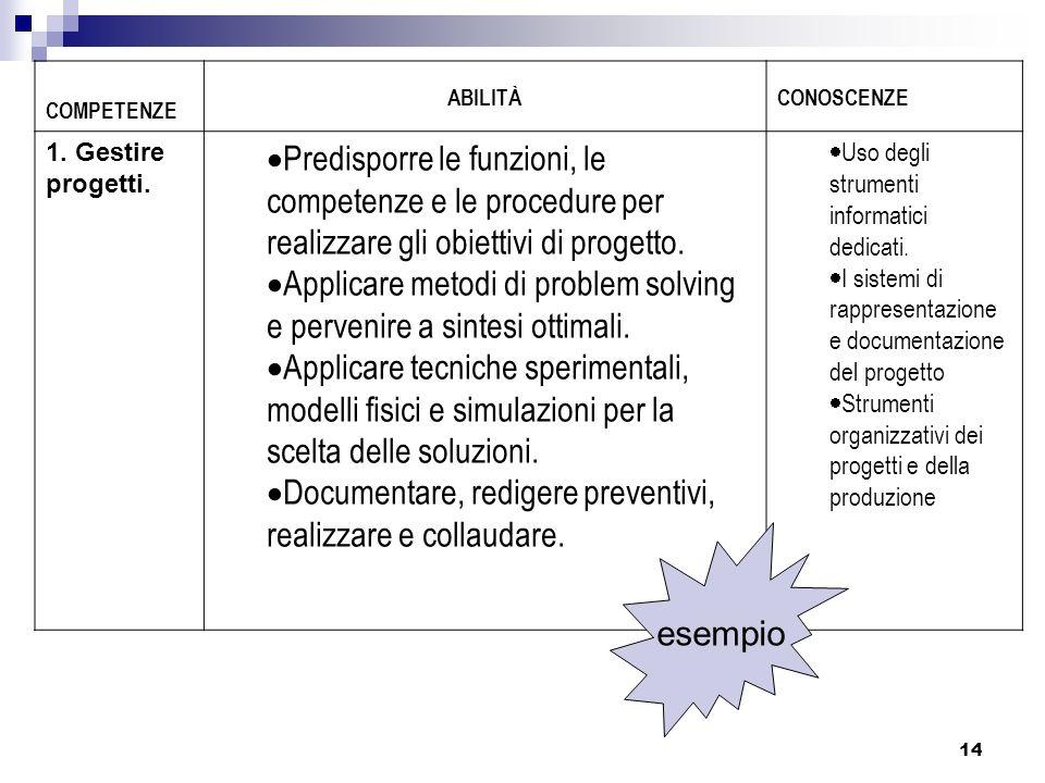 14 COMPETENZE ABILITÀCONOSCENZE 1. Gestire progetti. Predisporre le funzioni, le competenze e le procedure per realizzare gli obiettivi di progetto. A