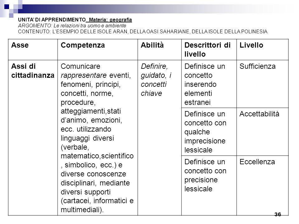 36 AsseCompetenzaAbilitàDescrittori di livello Livello Assi di cittadinanza Comunicare rappresentare eventi, fenomeni, principi, concetti, norme, proc