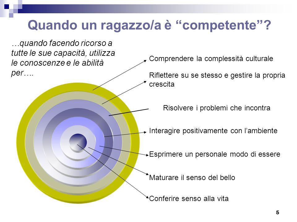 16 ESITI DI APPRENDIMENTO NELLINDIRIZZO (competenze, abilità, conoscenze), Regolamento, art.: ………………………..