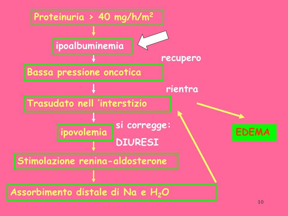10 Proteinuria > 40 mg/h/m 2 ipoalbuminemia Bassa pressione oncotica Trasudato nell interstizio ipovolemia Stimolazione renina-aldosterone Assorbimento distale di Na e H 2 O EDEMA recupero rientra si corregge: DIURESI