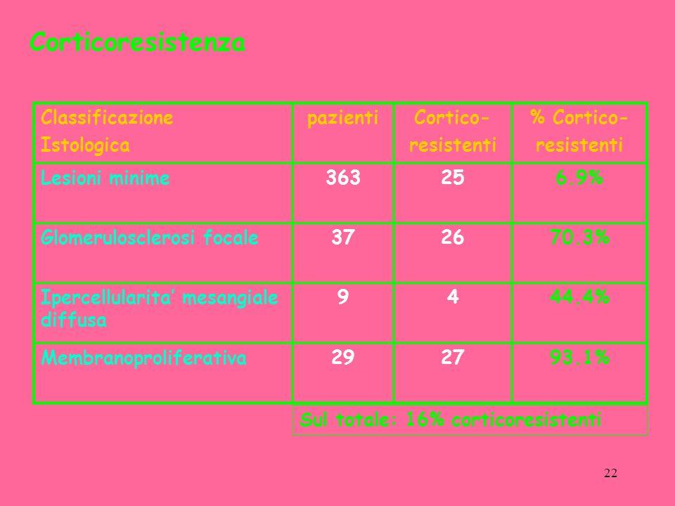 22 Corticoresistenza Classificazione Istologica pazientiCortico- resistenti % Cortico- resistenti Lesioni minime363256.9% Glomerulosclerosi focale372670.3% Ipercellularita mesangiale diffusa 9444.4% Membranoproliferativa292793.1% Sul totale: 16% corticoresistenti