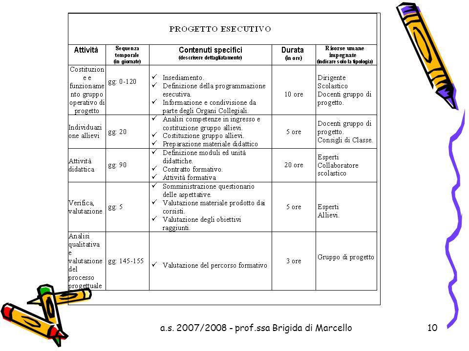 a.s. 2007/2008 - prof.ssa Brigida di Marcello10