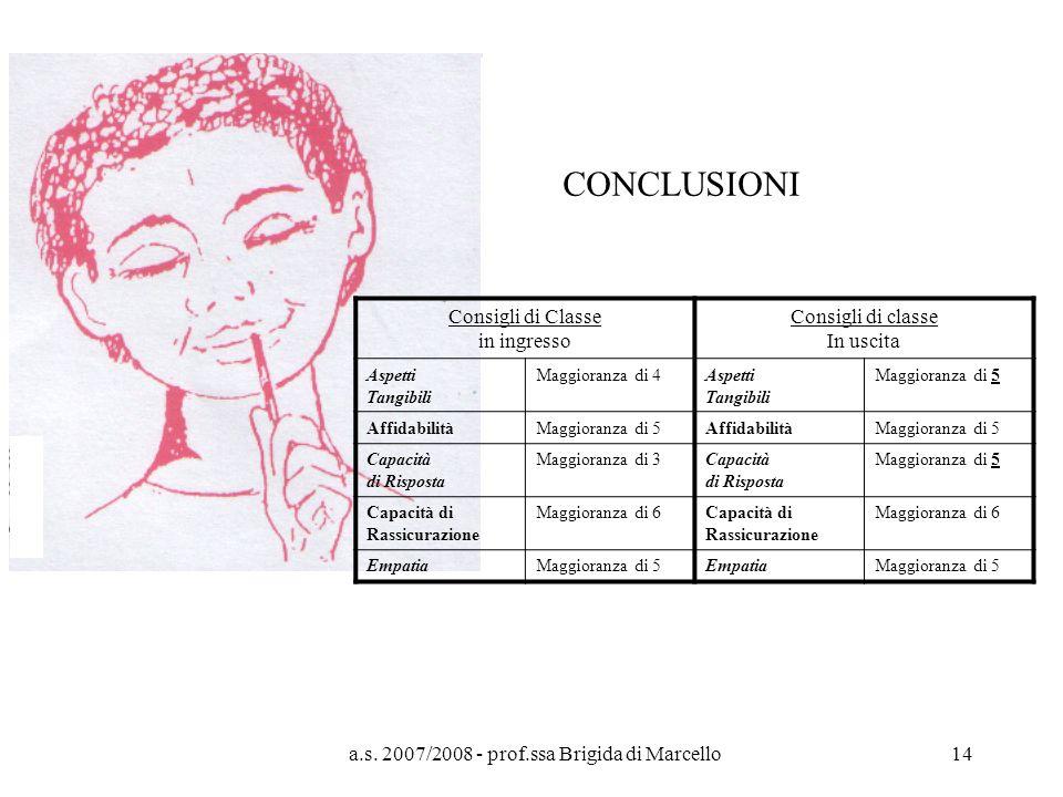 a.s. 2007/2008 - prof.ssa Brigida di Marcello14 CONCLUSIONI Consigli di Classe in ingresso Consigli di classe In uscita Aspetti Tangibili Maggioranza