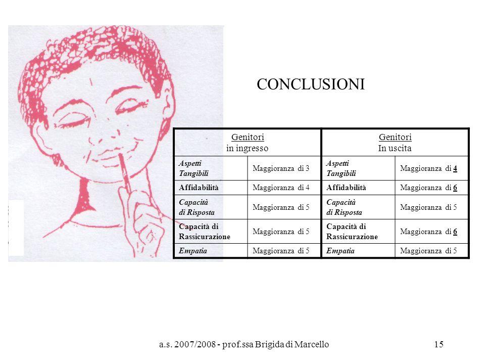 a.s. 2007/2008 - prof.ssa Brigida di Marcello15 CONCLUSIONI Genitori in ingresso Genitori In uscita Aspetti Tangibili Maggioranza di 3 Aspetti Tangibi