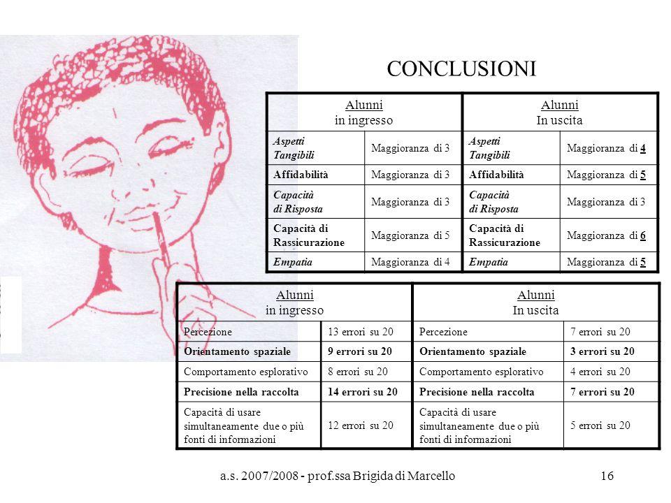 a.s. 2007/2008 - prof.ssa Brigida di Marcello16 CONCLUSIONI Alunni in ingresso Alunni In uscita Aspetti Tangibili Maggioranza di 3 Aspetti Tangibili M