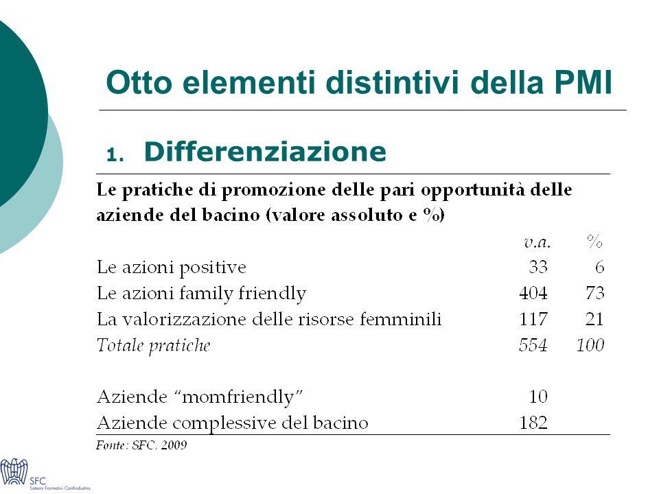Otto elementi distintivi della PMI 1. Differenziazione