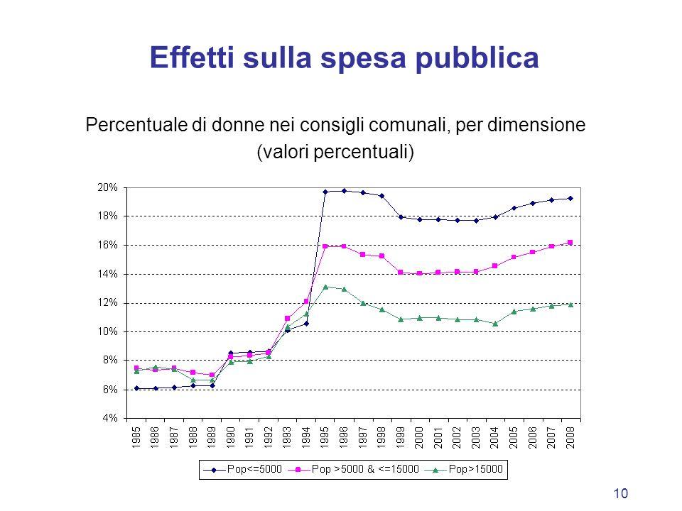 10 Effetti sulla spesa pubblica Percentuale di donne nei consigli comunali, per dimensione (valori percentuali)