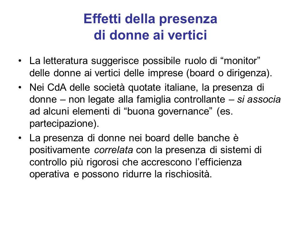 Effetti della presenza di donne ai vertici La letteratura suggerisce possibile ruolo di monitor delle donne ai vertici delle imprese (board o dirigenz