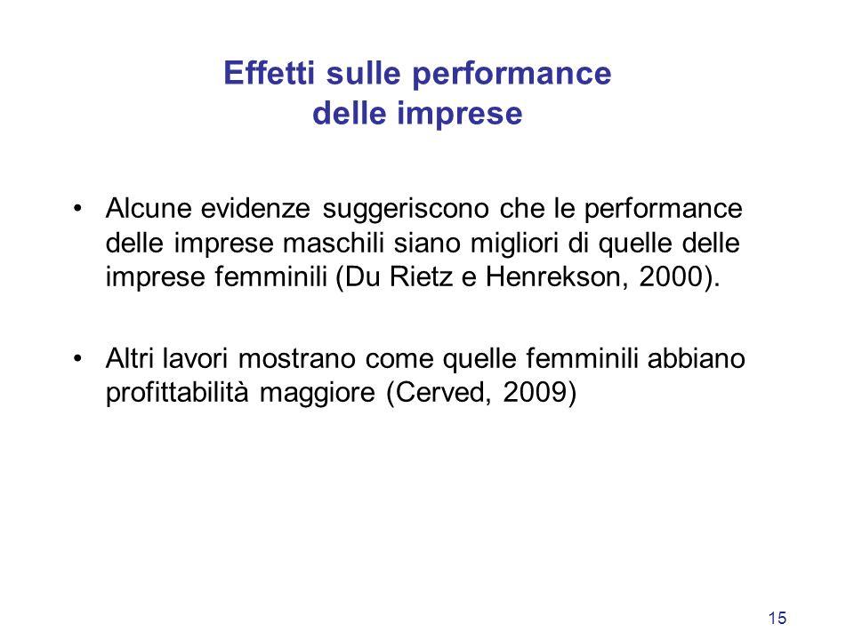 15 Effetti sulle performance delle imprese Alcune evidenze suggeriscono che le performance delle imprese maschili siano migliori di quelle delle impre
