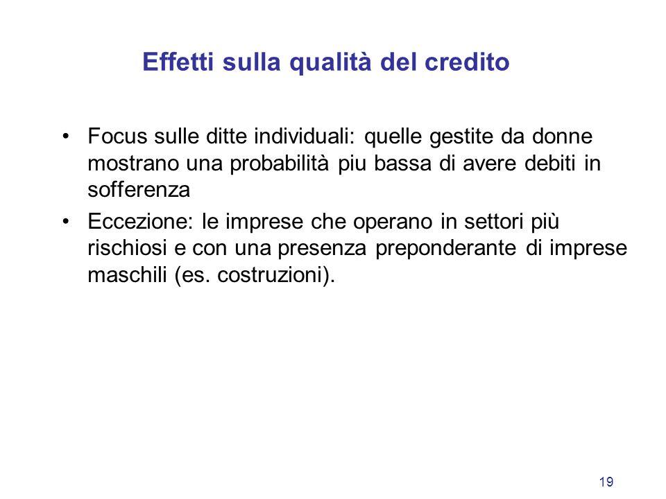 19 Effetti sulla qualità del credito Focus sulle ditte individuali: quelle gestite da donne mostrano una probabilità piu bassa di avere debiti in soff
