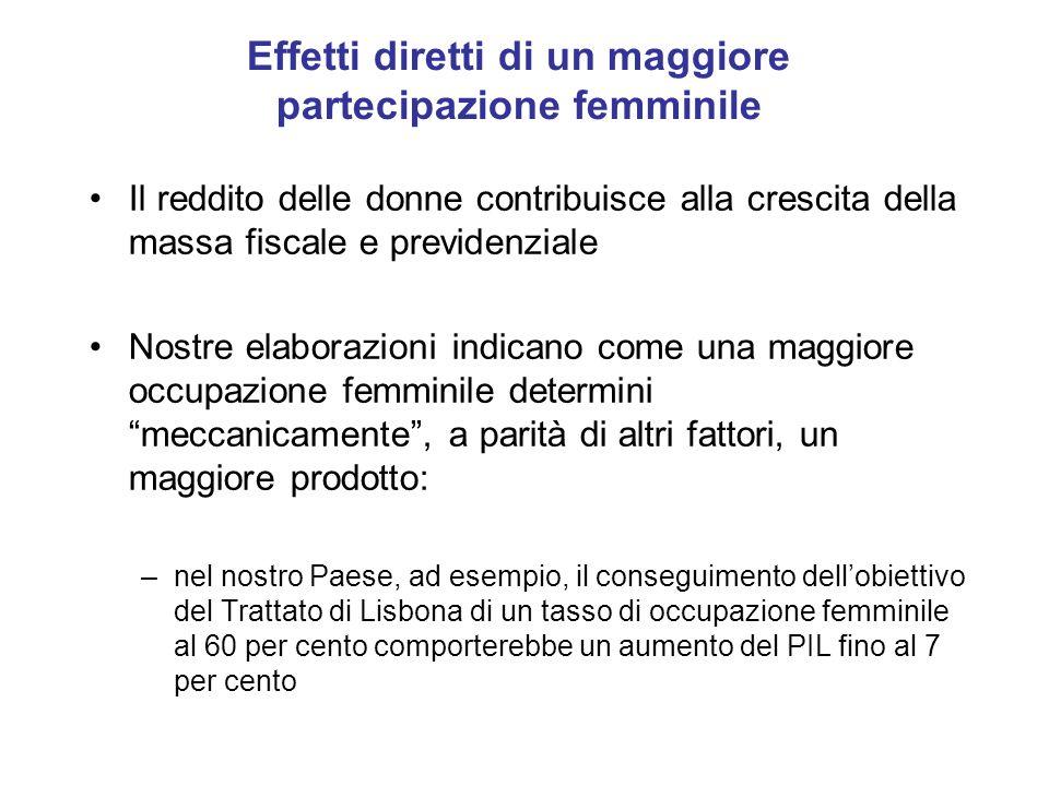 Effetti diretti di un maggiore partecipazione femminile Il reddito delle donne contribuisce alla crescita della massa fiscale e previdenziale Nostre e