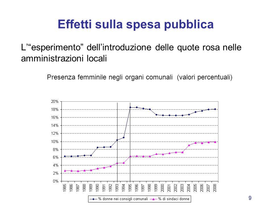 9 Effetti sulla spesa pubblica Lesperimento dellintroduzione delle quote rosa nelle amministrazioni locali Presenza femminile negli organi comunali (v