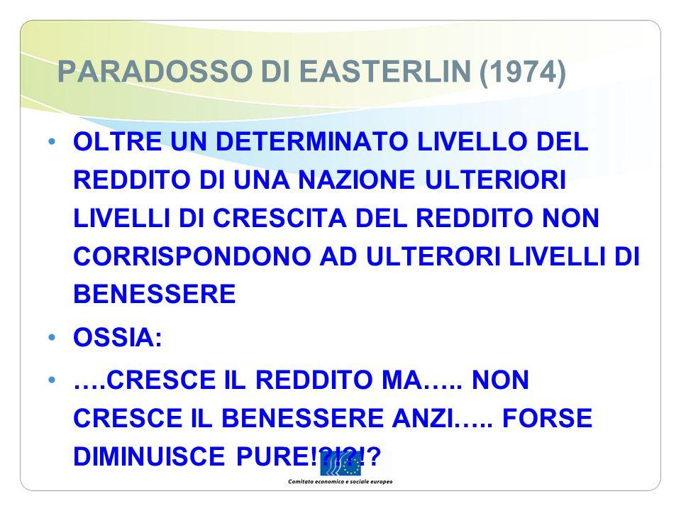 PARADOSSO DI EASTERLIN (1974) OLTRE UN DETERMINATO LIVELLO DEL REDDITO DI UNA NAZIONE ULTERIORI LIVELLI DI CRESCITA DEL REDDITO NON CORRISPONDONO AD U