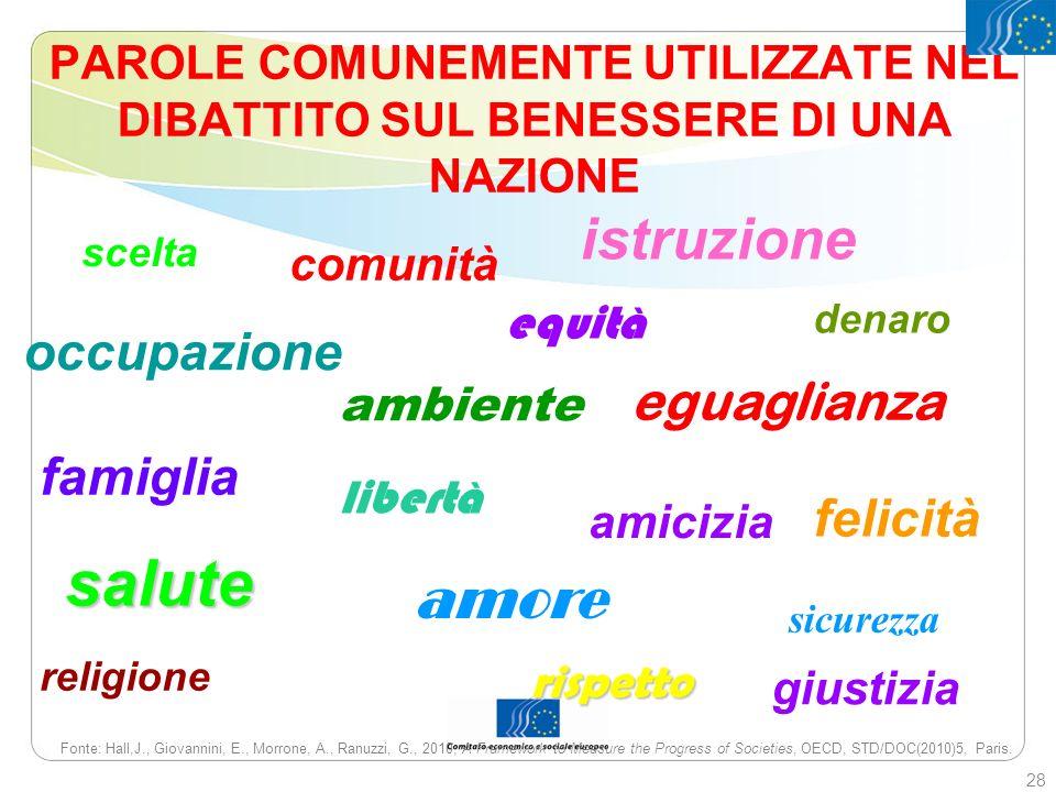 PAROLE COMUNEMENTE UTILIZZATE NEL DIBATTITO SUL BENESSERE DI UNA NAZIONE Fonte: Hall,J., Giovannini, E., Morrone, A., Ranuzzi, G., 2010, A Framework t
