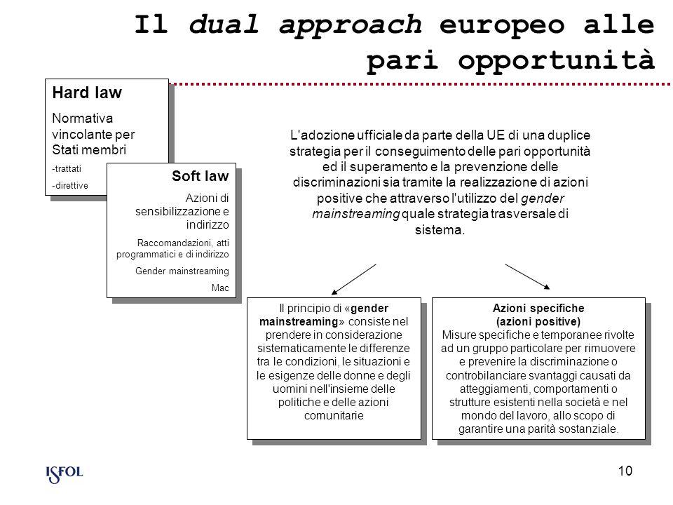 10 Il dual approach europeo alle pari opportunità L'adozione ufficiale da parte della UE di una duplice strategia per il conseguimento delle pari oppo
