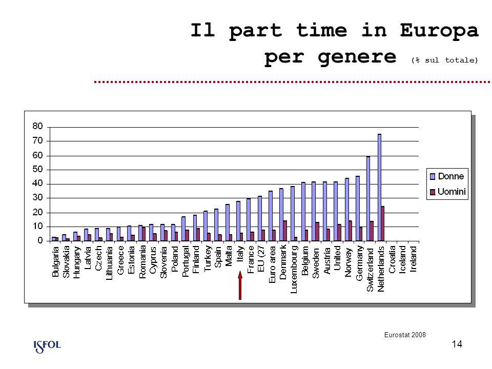 14 Il part time in Europa per genere (% sul totale) Eurostat 2008