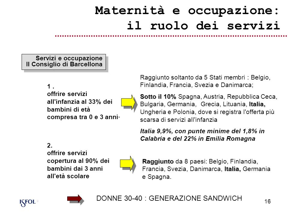 16 1. offrire servizi all'infanzia al 33% dei bambini di età compresa tra 0 e 3 anni * Raggiunto soltanto da 5 Stati membri : Belgio, Finlandia, Franc
