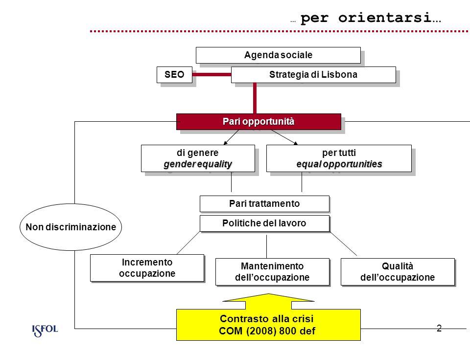 2 … per orientarsi… SEO Strategia di Lisbona Pari opportunità gender equality di genere gender equality equal opportunities per tutti equal opportunit