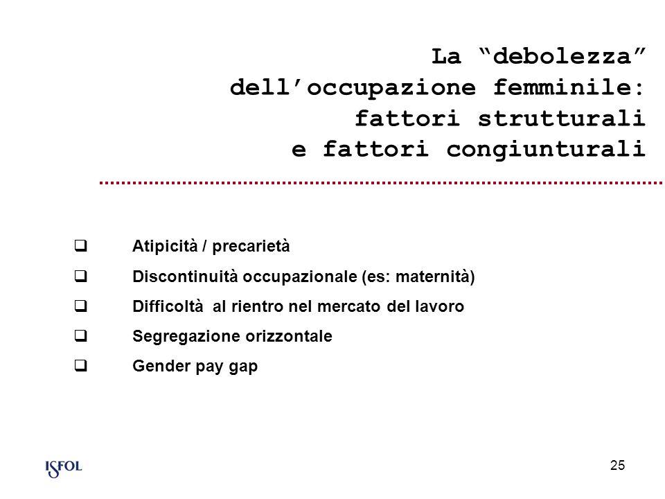 25 La debolezza delloccupazione femminile: fattori strutturali e fattori congiunturali Atipicità / precarietà Discontinuità occupazionale (es: materni