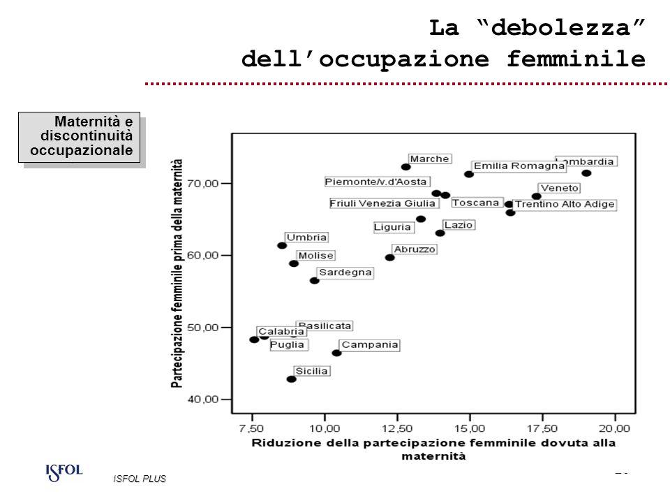 29 Maternità e discontinuità occupazionale La debolezza delloccupazione femminile ISFOL PLUS