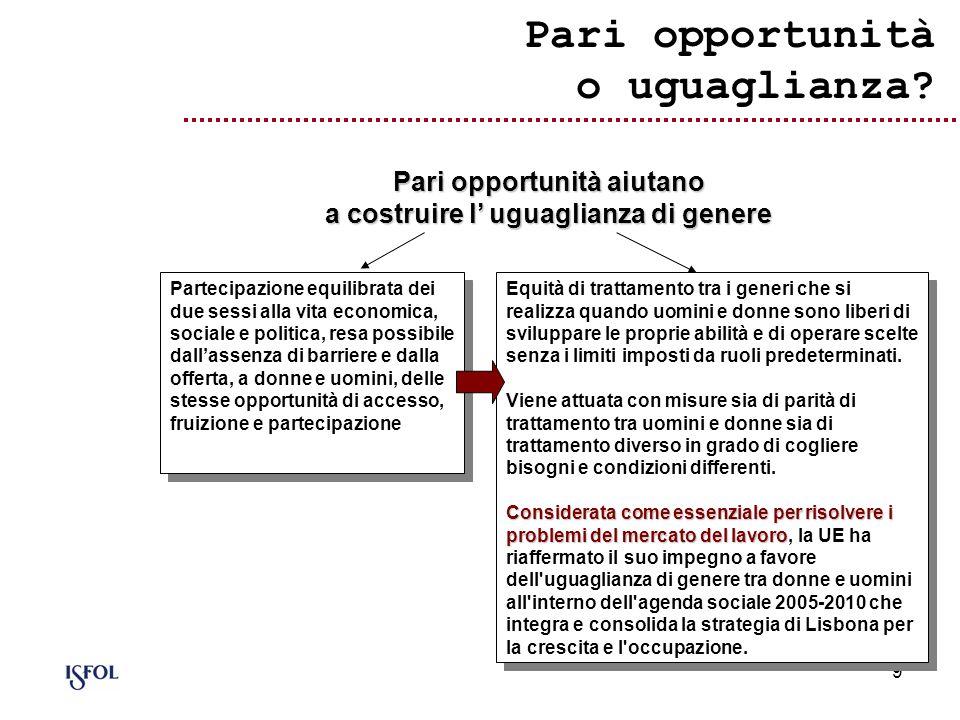 10 Il dual approach europeo alle pari opportunità L adozione ufficiale da parte della UE di una duplice strategia per il conseguimento delle pari opportunità ed il superamento e la prevenzione delle discriminazioni sia tramite la realizzazione di azioni positive che attraverso l utilizzo del gender mainstreaming quale strategia trasversale di sistema.