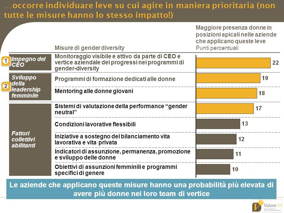MIL-ZWI460-20092011-18111/LR 1 Se la sotto-rappresentanza femminile ai vertici delle aziende italiane è cosa nota … Presenza nei CdA 2010, Percento Presenza nei comitati esecutivi 2010, Percento * * * * * * *
