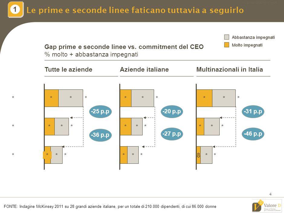 MIL-ZWI460-20092011-18111/LR 3 Il CEO risulta generalmente impegnato sulle tematiche di gender diversity 1 CEO impegnati nella promozione di una cultura di gender diversity Per cento FONTE: Indagine McKinsey 2011 su 28 grandi aziende italiane, per un totale di 210.000 dipendenti, di cui 86.000 donne Tutti i CEOCEO di aziende italiane CEO di subsidiaries straniere in Italia * * * Molto impegnati Abbastanza impegnati