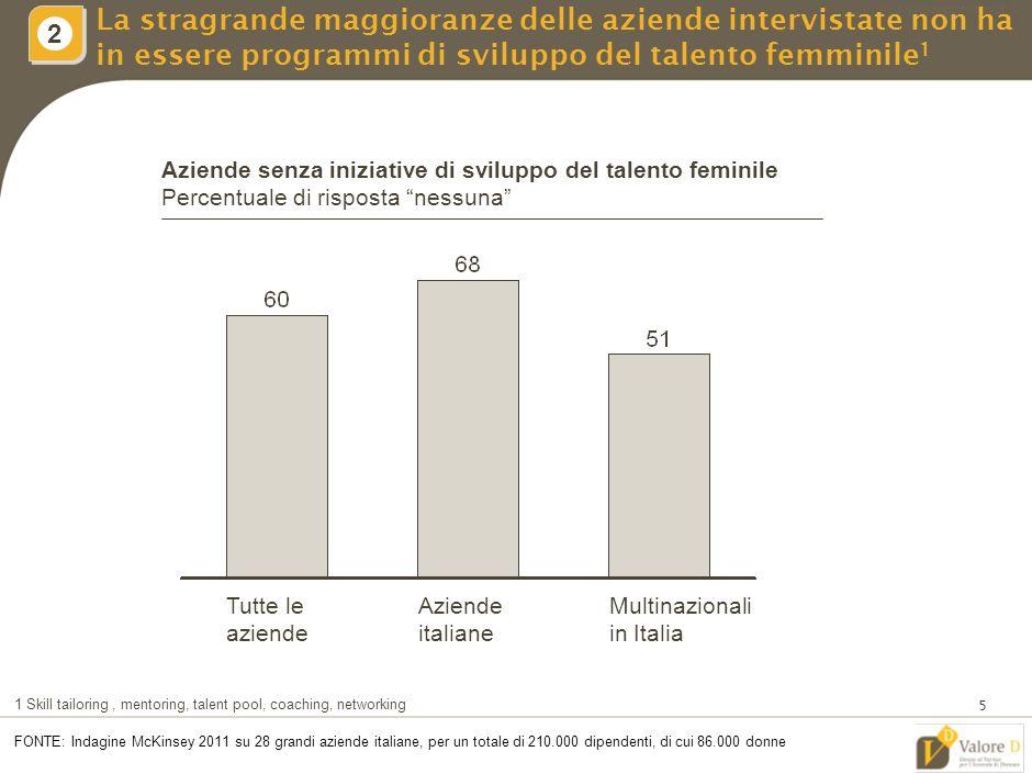 MIL-ZWI460-20092011-18111/LR 4 Le prime e seconde linee faticano tuttavia a seguirlo 1 FONTE: Indagine McKinsey 2011 su 28 grandi aziende italiane, per un totale di 210.000 dipendenti, di cui 86.000 donne Gap prime e seconde linee vs.