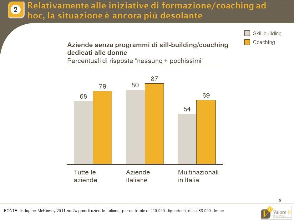 MIL-ZWI460-20092011-18111/LR 5 La stragrande maggioranze delle aziende intervistate non ha in essere programmi di sviluppo del talento femminile 1 2 FONTE: Indagine McKinsey 2011 su 28 grandi aziende italiane, per un totale di 210.000 dipendenti, di cui 86.000 donne Aziende senza iniziative di sviluppo del talento feminile Percentuale di risposta nessuna 1 Skill tailoring, mentoring, talent pool, coaching, networking Multinazionali in Italia Tutte le aziende Aziende italiane
