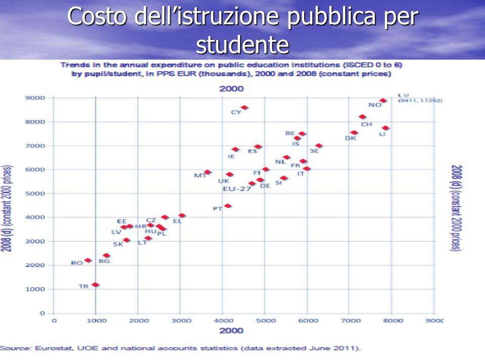 Costo dellistruzione pubblica per studente