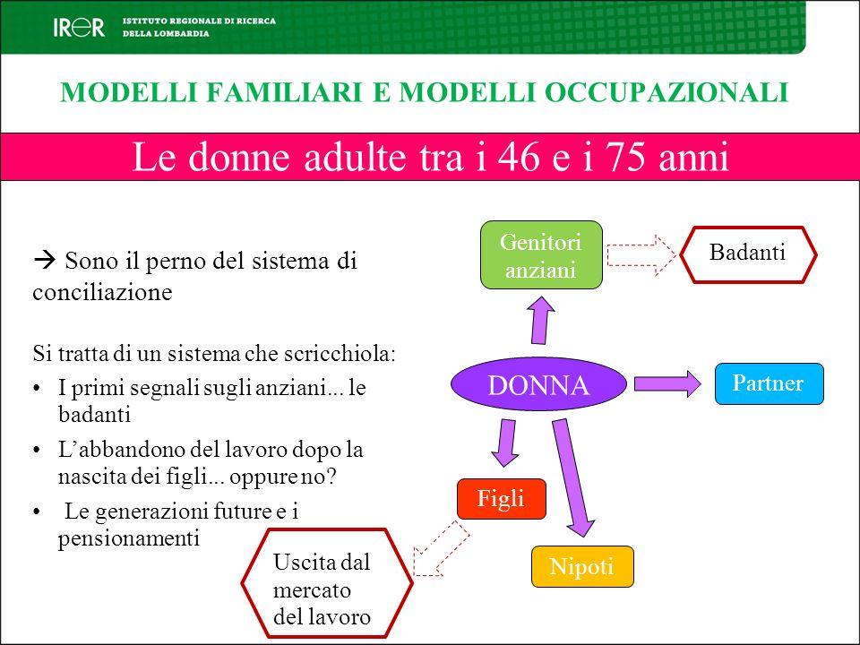 MODELLI FAMILIARI E MODELLI OCCUPAZIONALI Le donne adulte tra i 46 e i 75 anni Sono il perno del sistema di conciliazione Si tratta di un sistema che