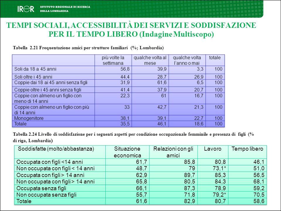 TEMPI SOCIALI, ACCESSIBILITÀ DEI SERVIZI E SODDISFAZIONE PER IL TEMPO LIBERO (Indagine Multiscopo) Tabella 2.24 Livello di soddisfazione per i seguent