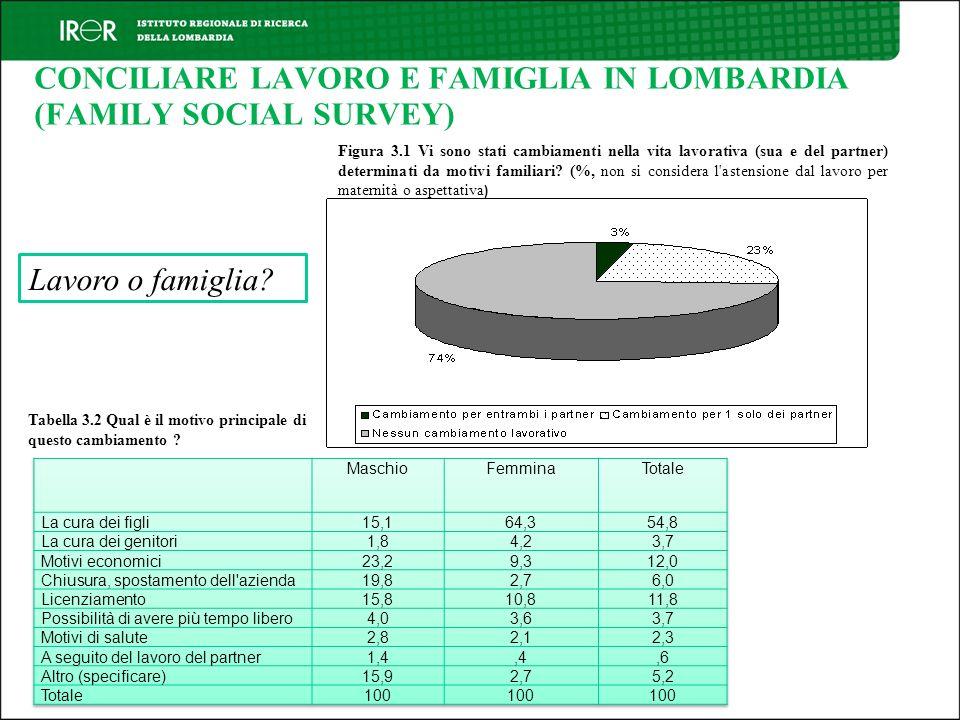 CONCILIARE LAVORO E FAMIGLIA IN LOMBARDIA (FAMILY SOCIAL SURVEY) Lavoro o famiglia? Figura 3.1 Vi sono stati cambiamenti nella vita lavorativa (sua e