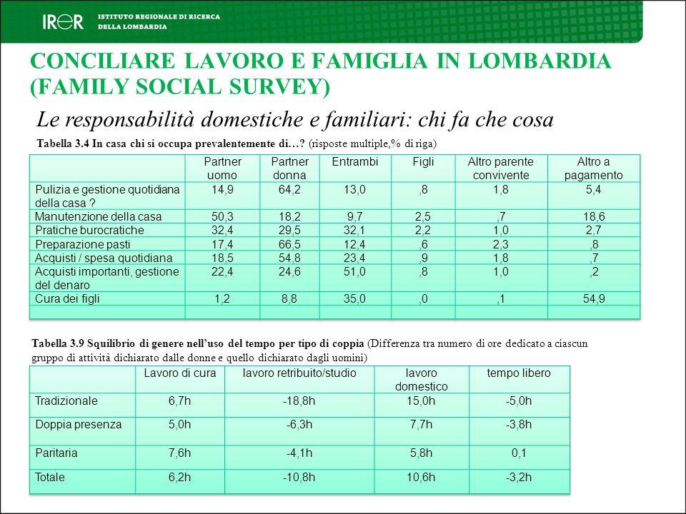 CONCILIARE LAVORO E FAMIGLIA IN LOMBARDIA (FAMILY SOCIAL SURVEY) Le responsabilità domestiche e familiari: chi fa che cosa Tabella 3.4 In casa chi si