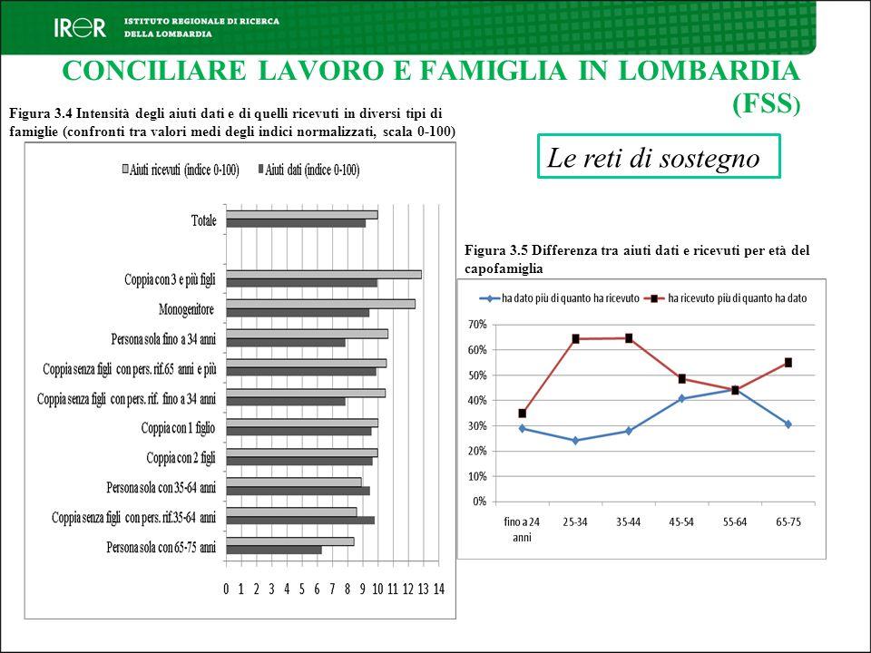 CONCILIARE LAVORO E FAMIGLIA IN LOMBARDIA (FSS ) Le reti di sostegno Figura 3.4 Intensità degli aiuti dati e di quelli ricevuti in diversi tipi di fam