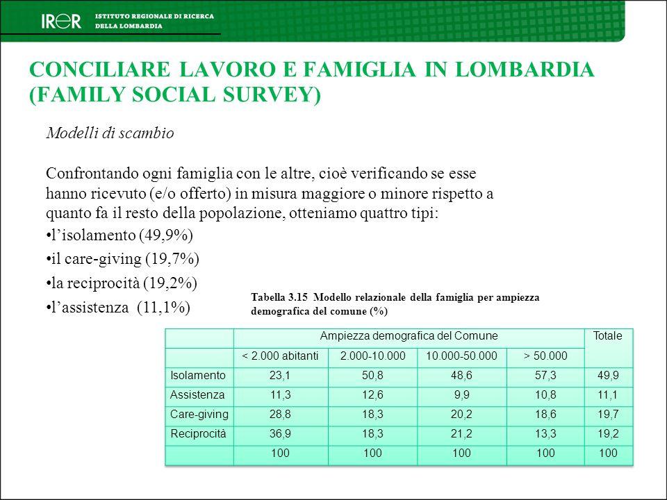 CONCILIARE LAVORO E FAMIGLIA IN LOMBARDIA (FAMILY SOCIAL SURVEY) Modelli di scambio Confrontando ogni famiglia con le altre, cioè verificando se esse