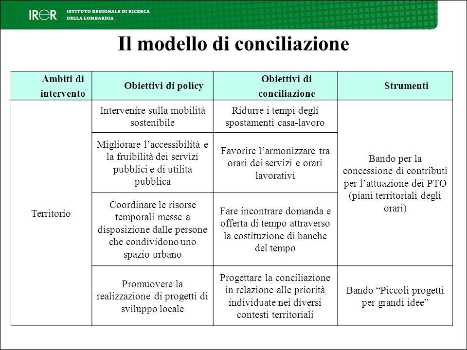 Il modello di conciliazione Ambiti di intervento Obiettivi di policy Obiettivi di conciliazione Strumenti Territorio Intervenire sulla mobilità sosten