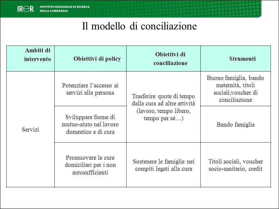 Il modello di conciliazione Ambiti di intervento Obiettivi di policy Obiettivi di conciliazione Strumenti Servizi Potenziare laccesso ai servizi alla