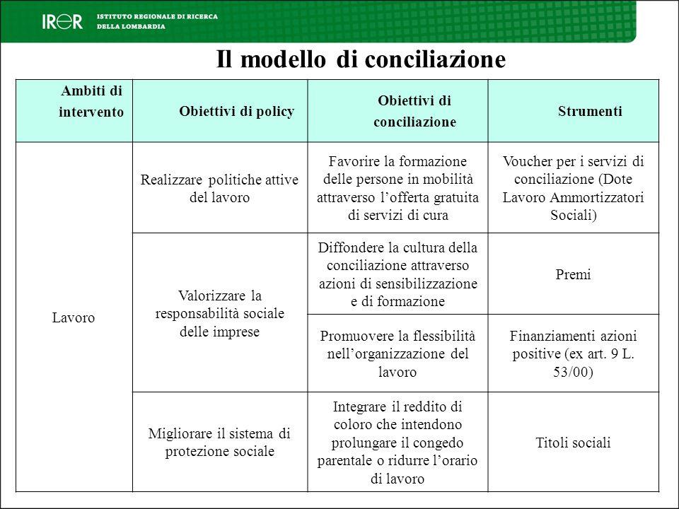 Il modello di conciliazione Ambiti di intervento Obiettivi di policy Obiettivi di conciliazione Strumenti Lavoro Realizzare politiche attive del lavor