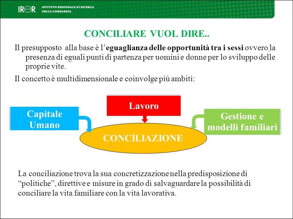La mappatura Le misure di conciliazione rappresentano linsieme di tutte le azioni finalizzate al raggiungimento di un equilibrio tra responsabilità familiari e professionali.