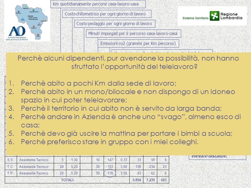 B GAssistente Tecnico256,50 401283,2038788 B AAssistente Tecnico7218,72 901218,7139284268 B MAssistente Tecnico41,04 101650,6630478 C FAssistente Tecn
