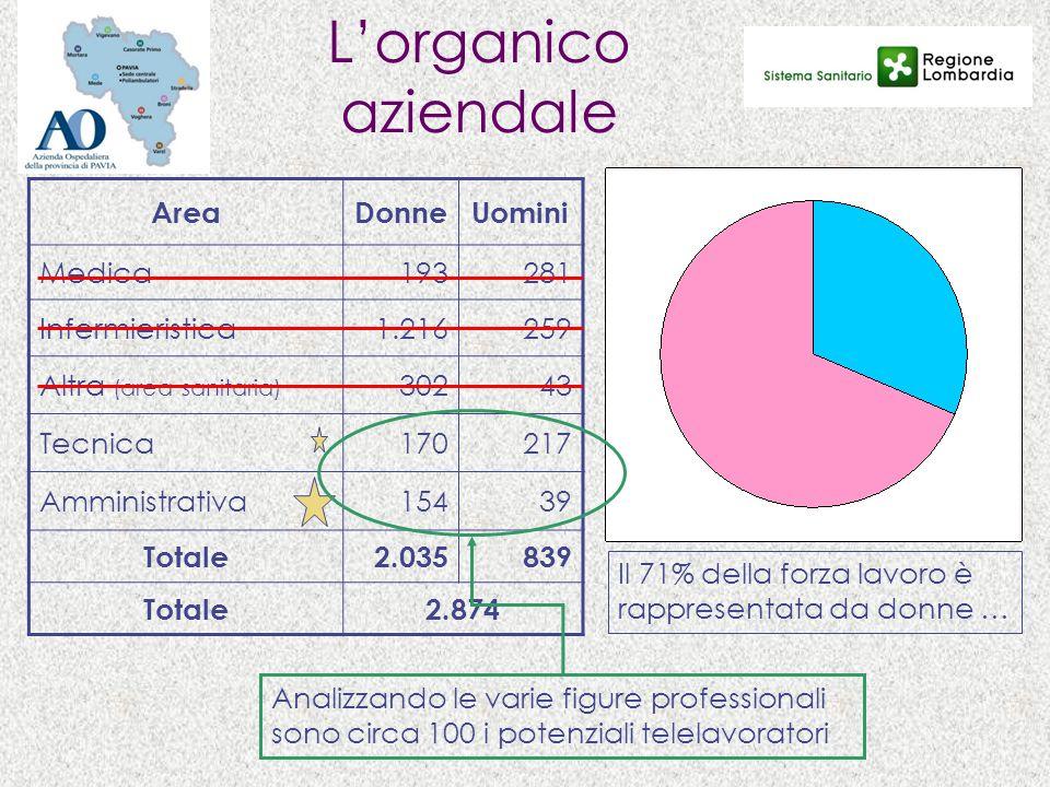 Lorganico aziendale AreaDonneUomini Medica193281 Infermieristica1.216259 Altra (area sanitaria) 30243 Tecnica170217 Amministrativa15439 Totale2.035839