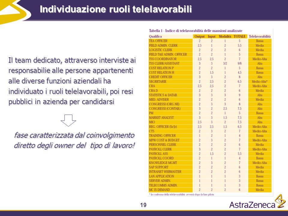 19 Individuazione ruoli telelavorabili Il team dedicato, attraverso interviste ai responsabilie alle persone appartenenti alle diverse funzioni aziend